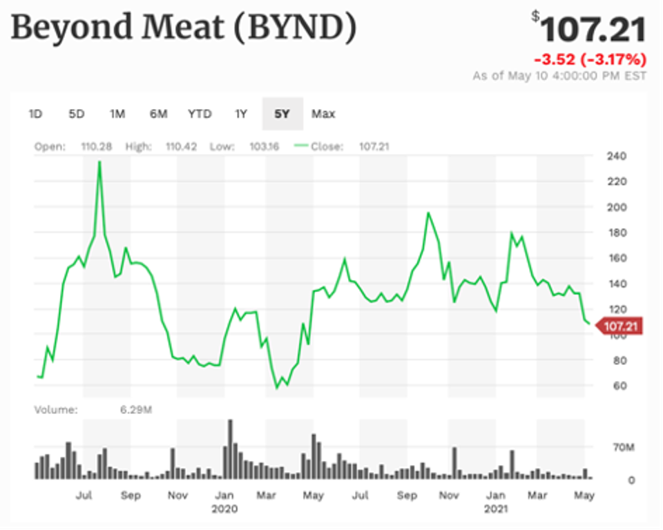 Beyond Meat performance since IPO