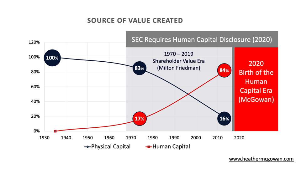 The source of value creation has inverted from tangible/physical capital to intangible/human capital during the shareholder value era.