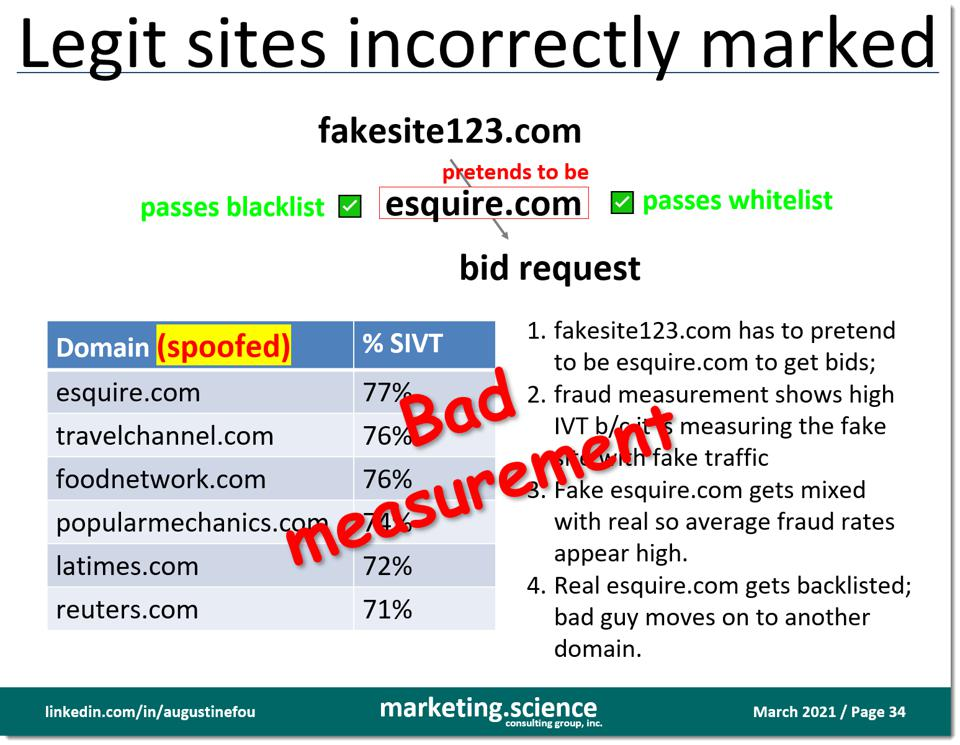 mainstream sites marked as fraudulent by IVT detection tech