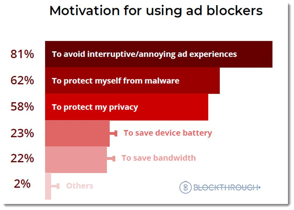humans use ad blockers due to annoying and disruptive ad experiences