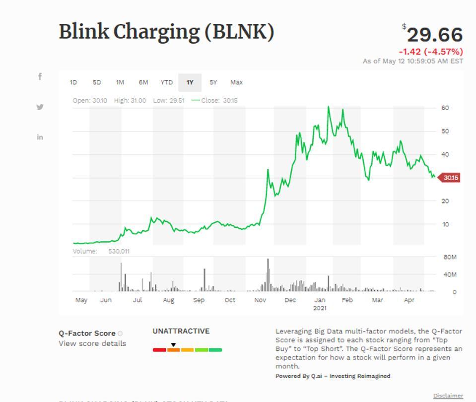 Blink Charging Co (BLNK)