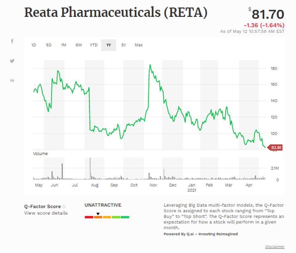 Reata Pharmaceuticals Inc (RETA)
