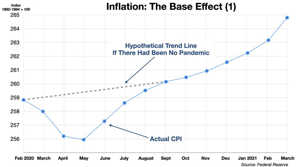 The Base Effect (1) - The Dip and Recovery in Prices