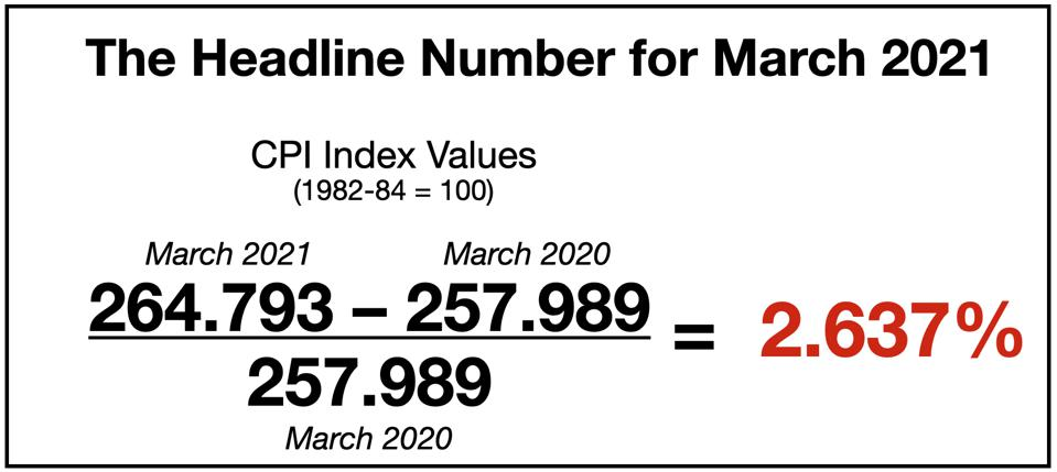 The Headline Number for March 2021