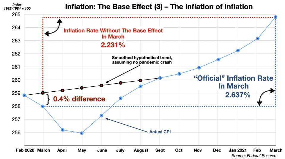 The Base Effect (3) - The Inflation of Inflation