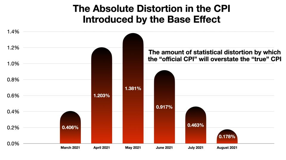 The Base Effect (4) - The Compensatory ″Bulge″