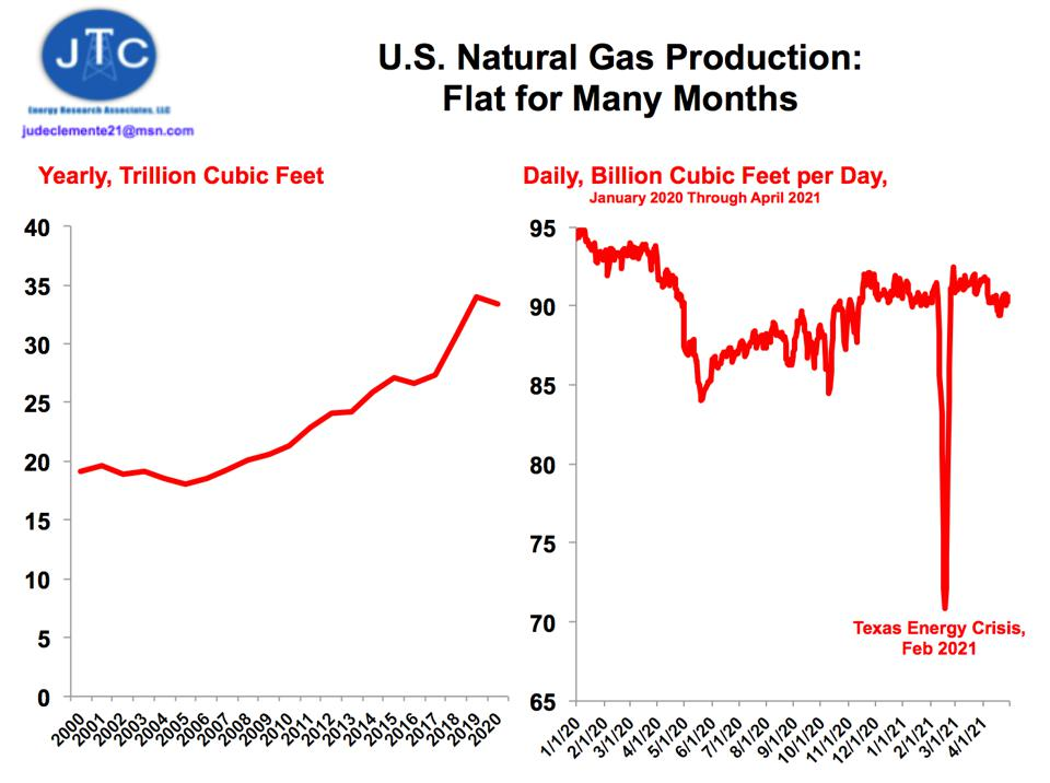 U.S. natural gas production since 2008