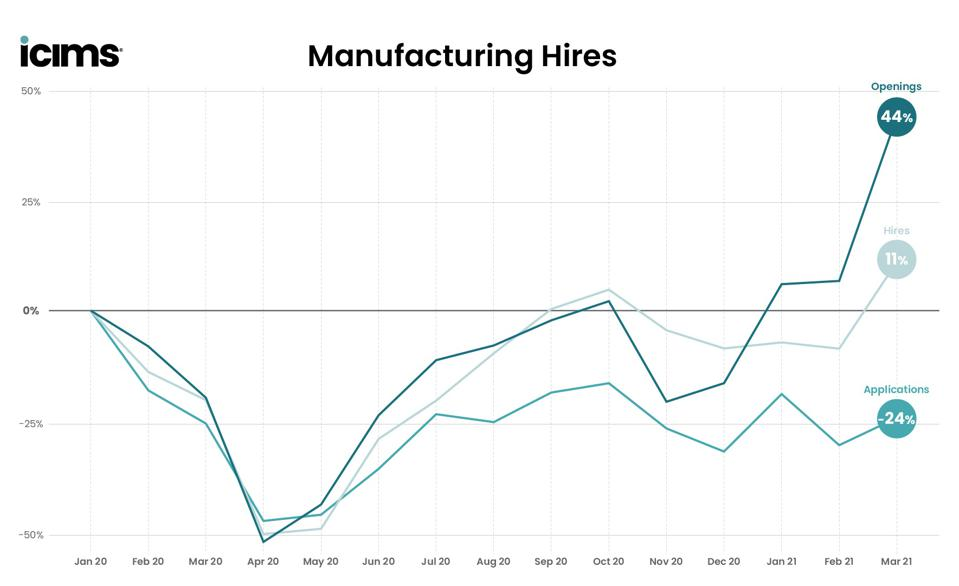 Numbers show there are more manufacturing jobs than people applying for them.