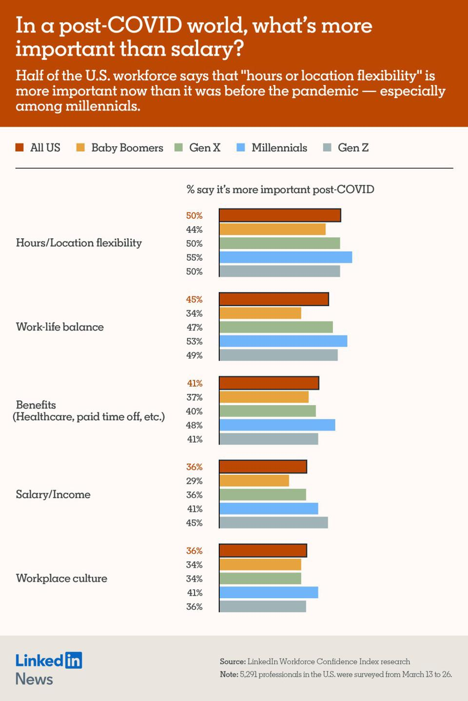 Linked In Workforce Confidence Index