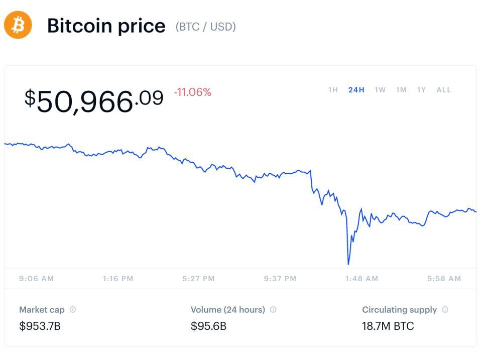 bitcoin, bitcoin price, ethereum, ethereum price, crypto, dogecoin, Elon Musk, Tesla, Vitalik Buterin, dogecoin price, chart