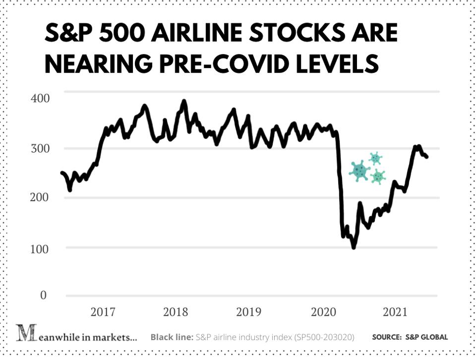 S&P 500 airline industry index