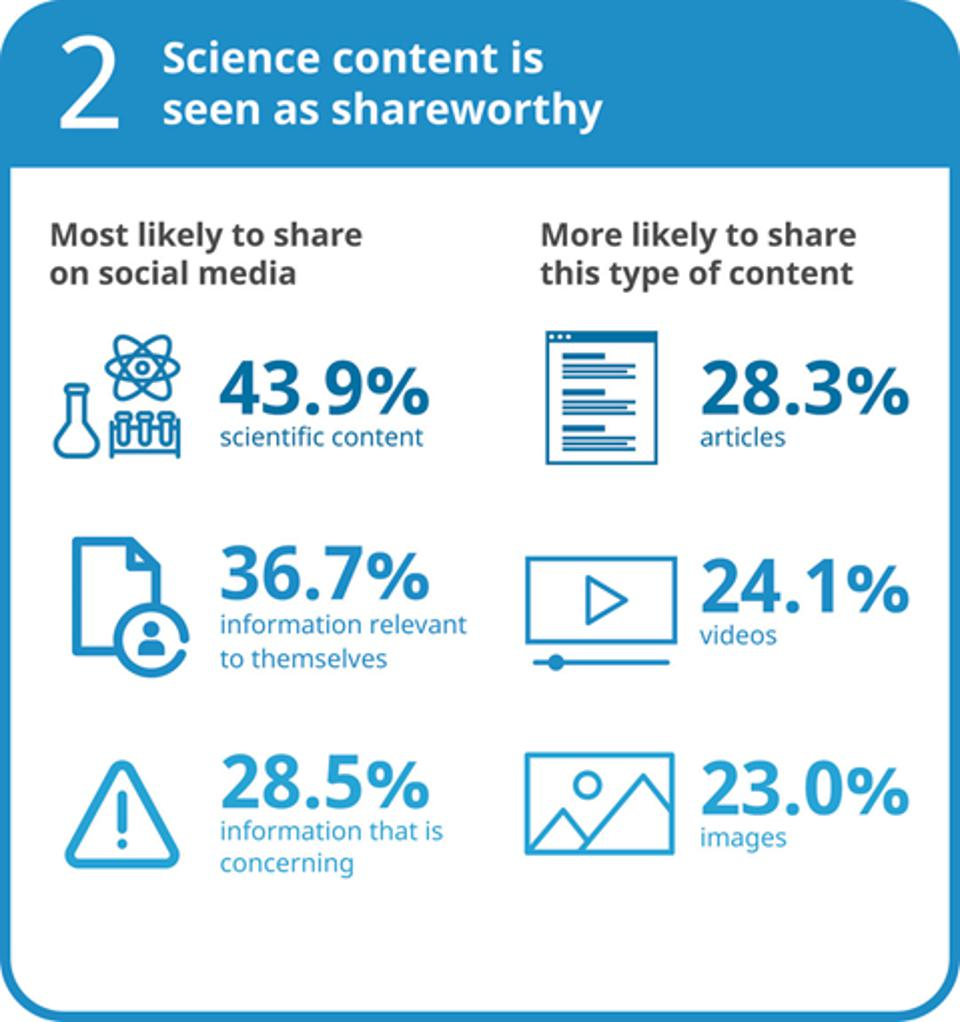Infographic with ″Science content is seen as trustworthy″