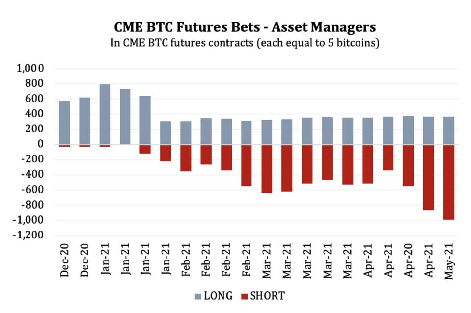 Asset manager positions trading CME BTC futures contracts