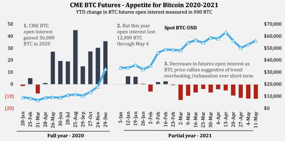 Change in CME BTC Futures open interest and bitcoin price for all of 2020 and 2021 year to date