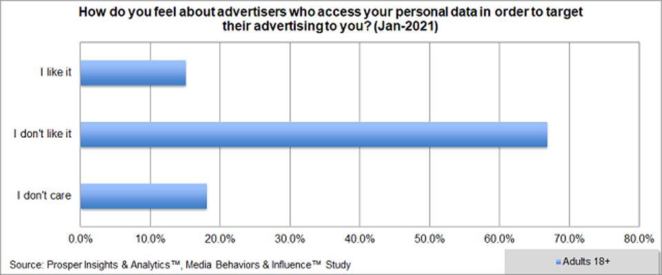 Prosper - Privacy Personal Data