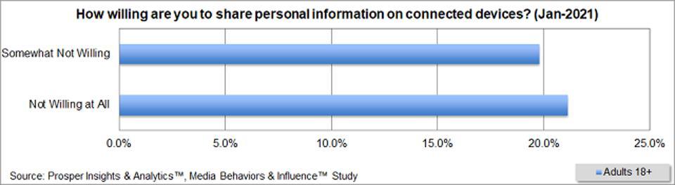 Prosper - Share Personal Data