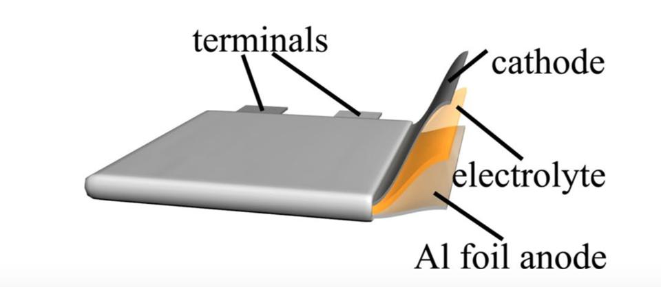 The battery can swap three aluminum electrons per ion, compared to lithium's one.