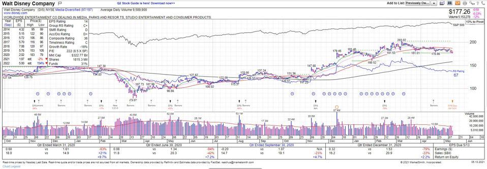 Chart & Data Courtesy of MarketSmith Incorporated