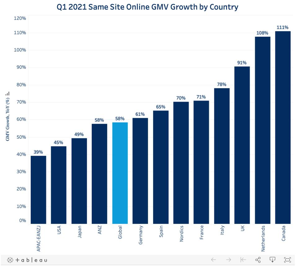 Chart that shows online shopping growth by country