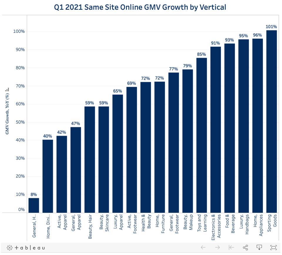 Chart showing online Gross Merchandise Value (GMV) growth by vertical