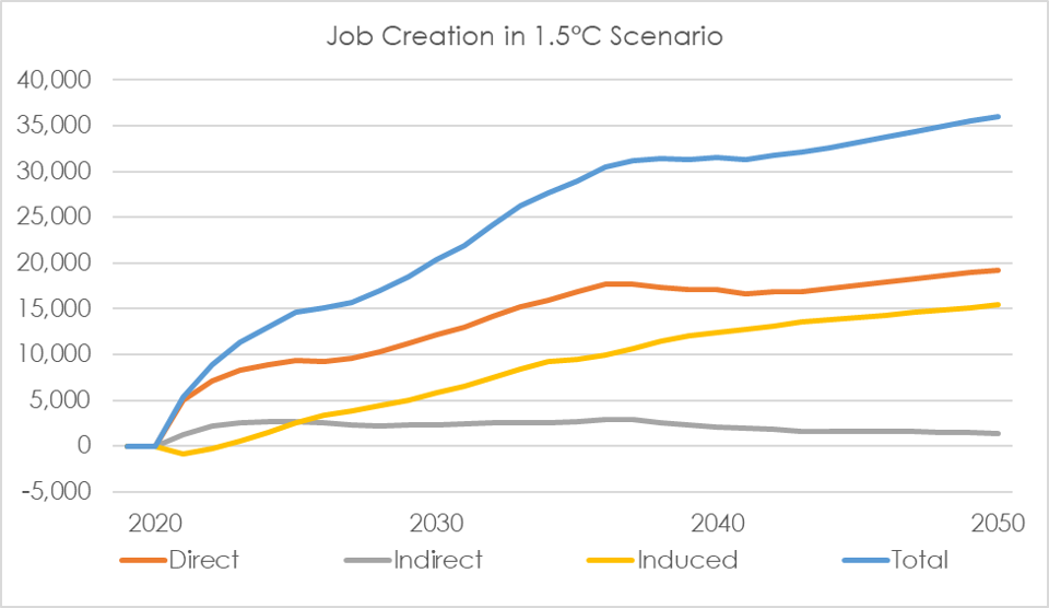 Colorado job creation in 1.5°C scenario