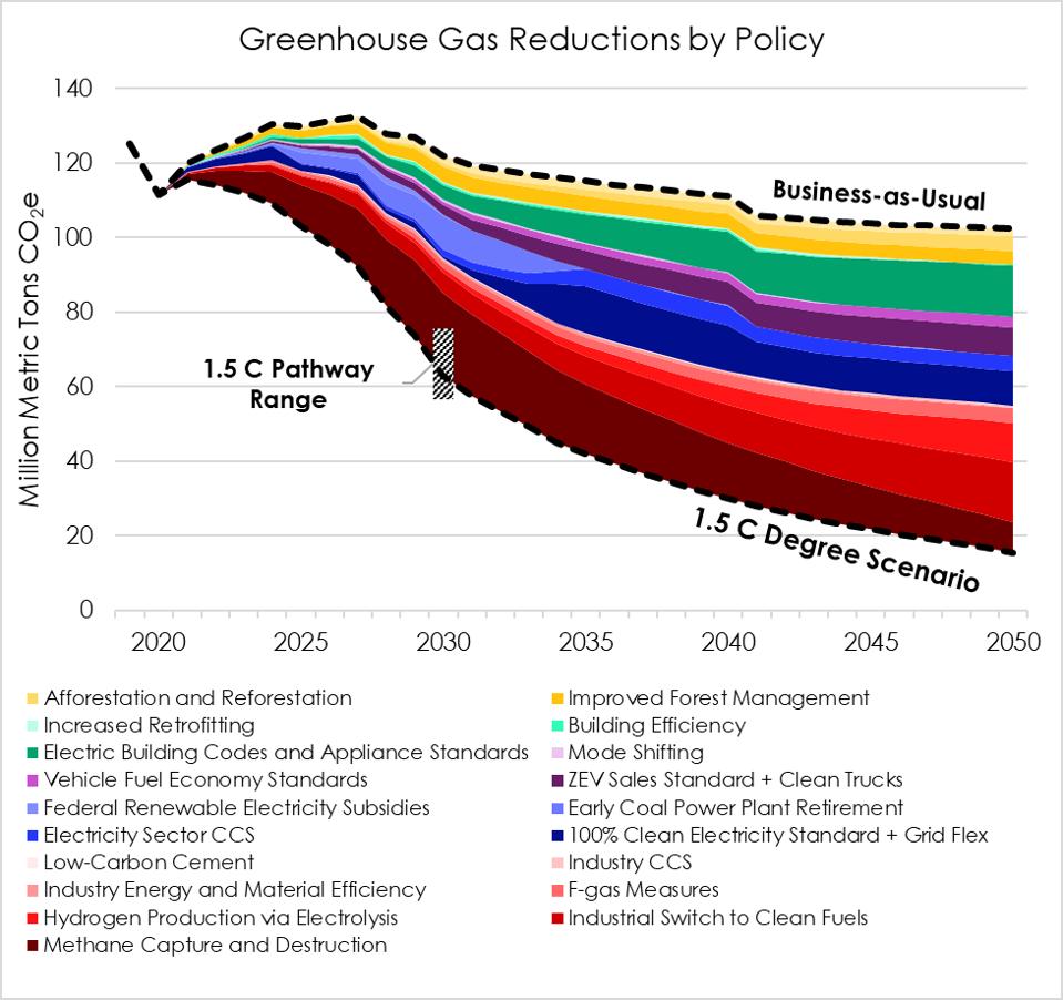 Colorado greenhouse gas reductions by policy in a 1.5C scenario