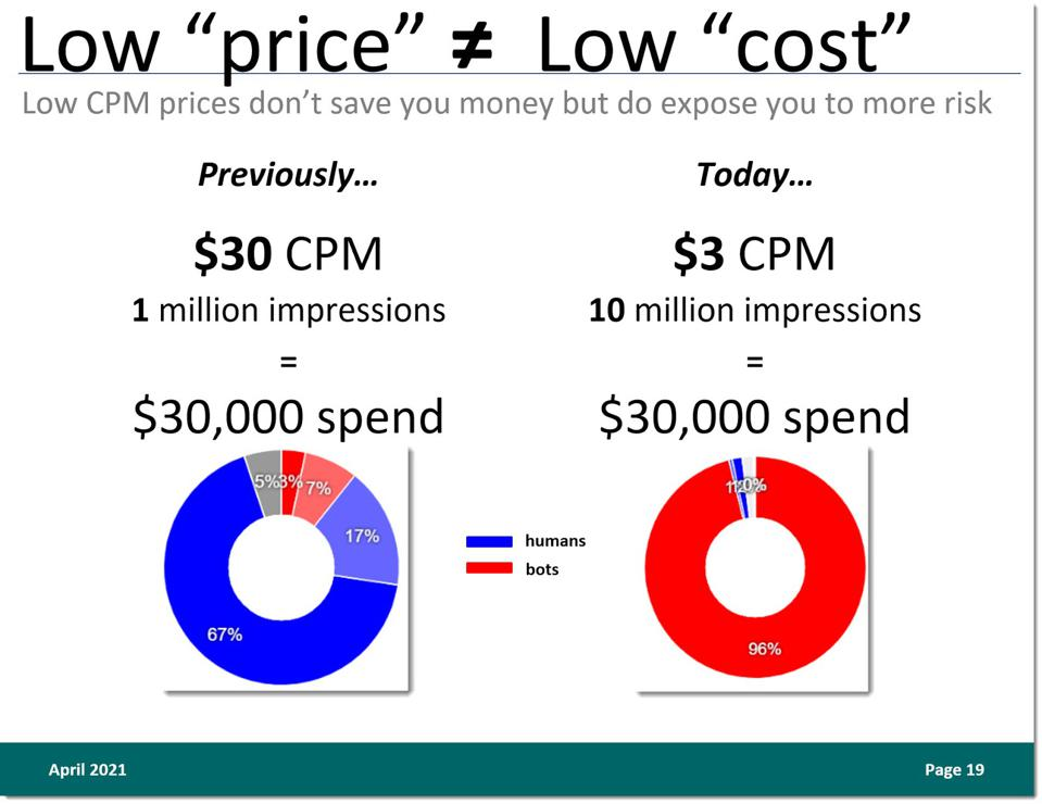 lower CPM prices don't mean lower costs