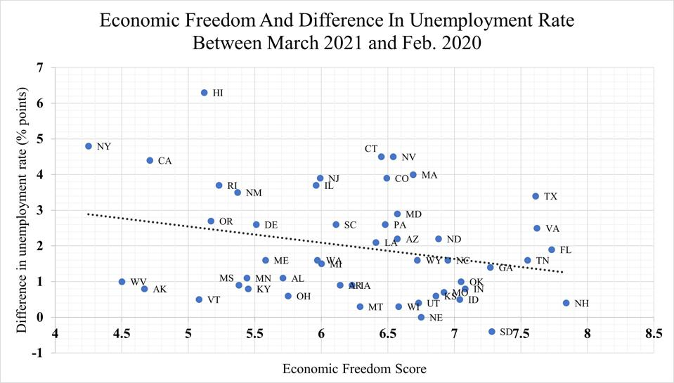 Scatterplot showing relationship between unemployment rates and state economic freedom.