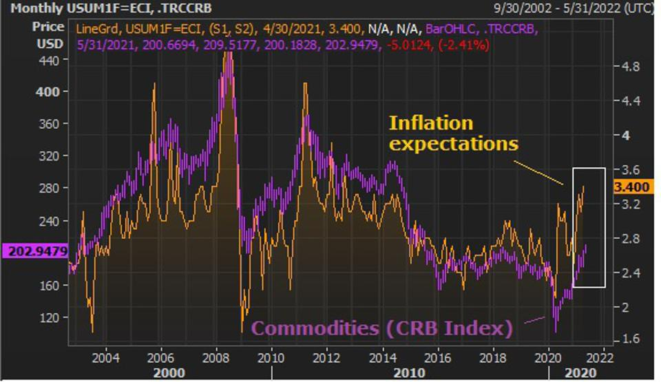 Inflation v commodities