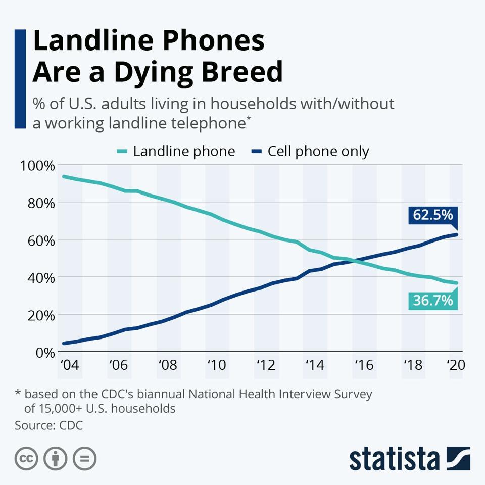 Mobile phones dominate landline phones.