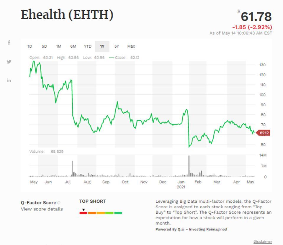 Simple moving average of Ehealth Inc (EHTH)