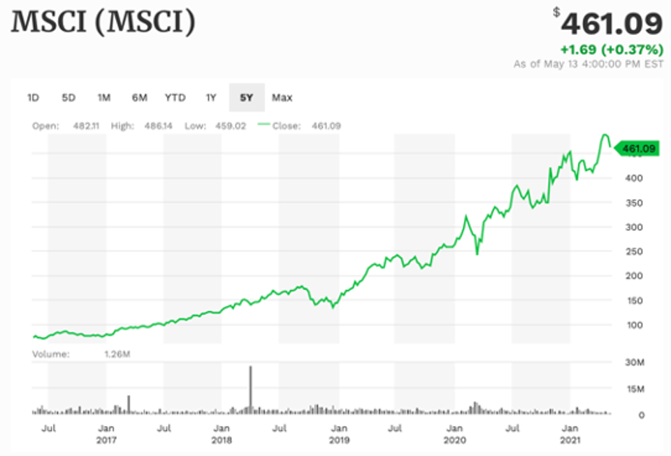MSCI 5-year performance