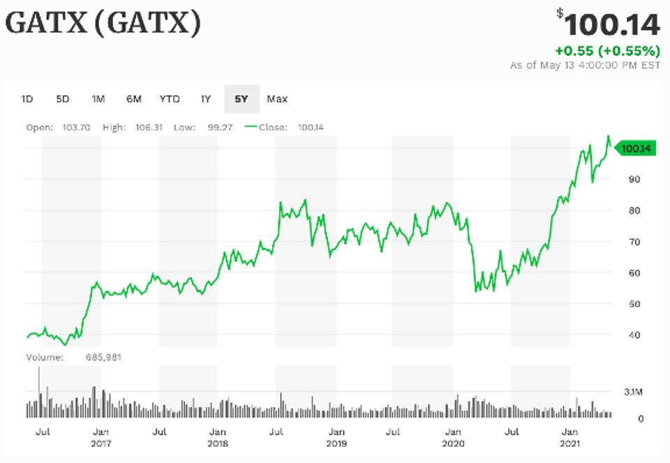 GATX 5-year performance
