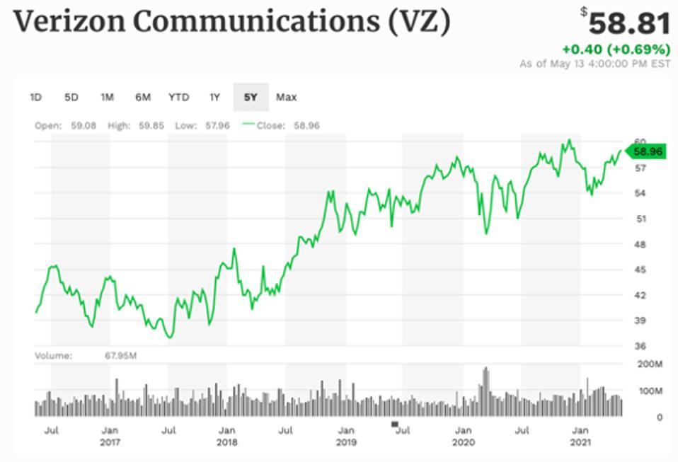 Verizon 5-year performance