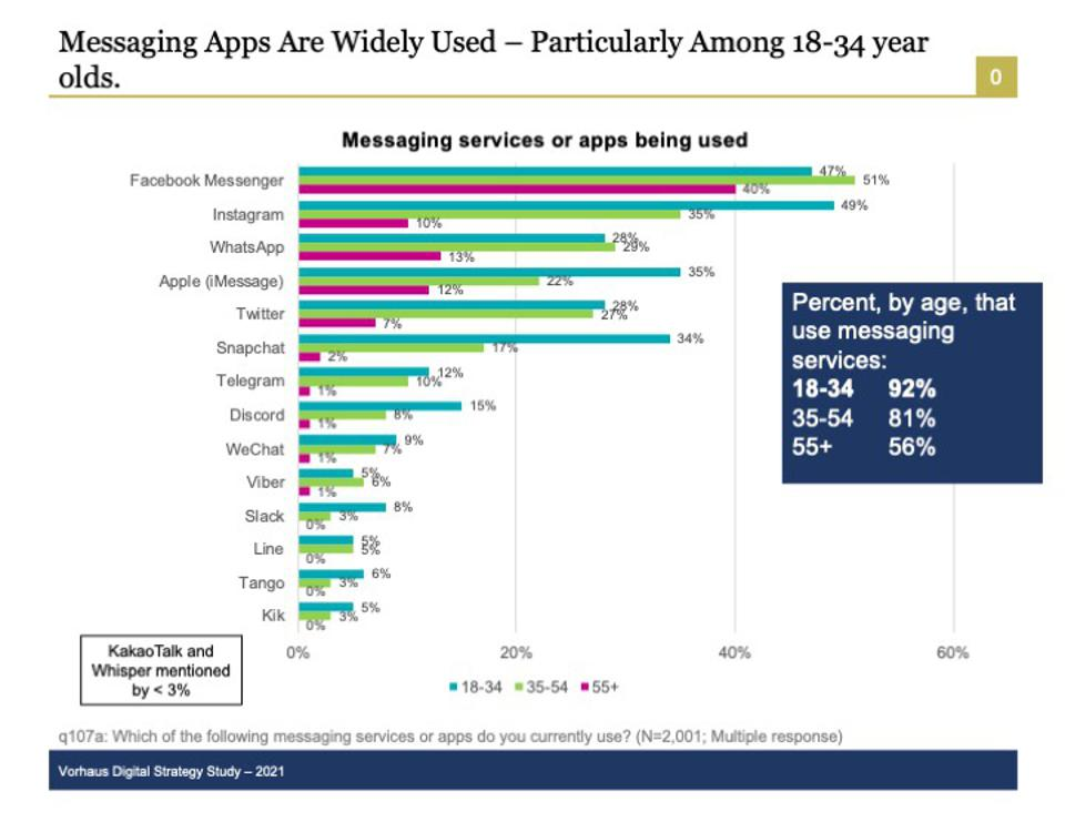 Only half of the older population, 55 and older, are using messaging services.