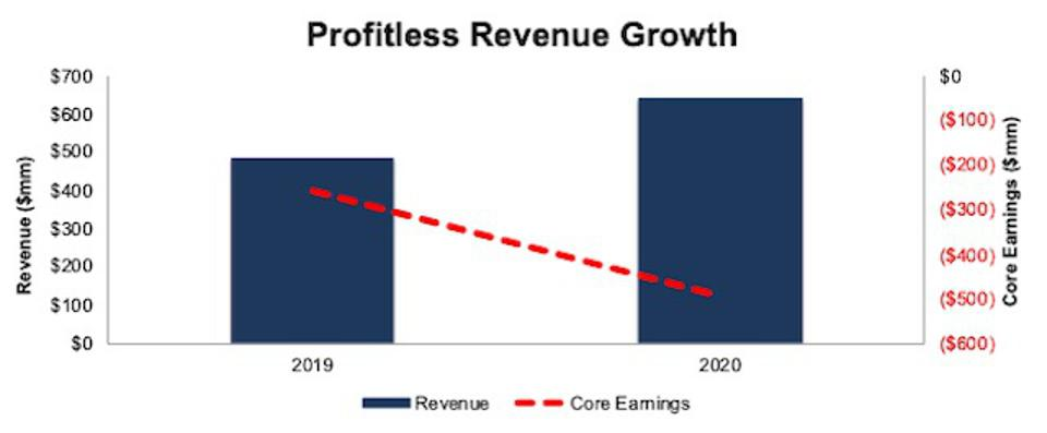 SQSP Revenue And Core Earnings