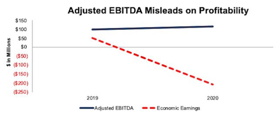 SQSP Adjusted EBITDA vs Economic Earnings