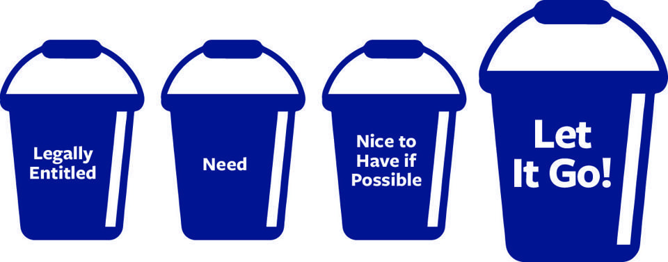 Four buckets with legally entitled, need , nice to have if possible, let it go.