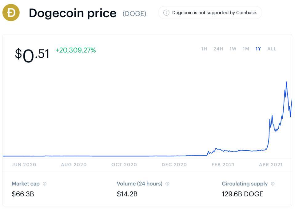 比特币,比特币价格,狗狗币,狗狗币价格,加密,Coinbase,图表