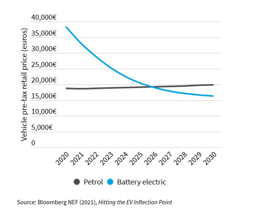 BloombergNEF graph