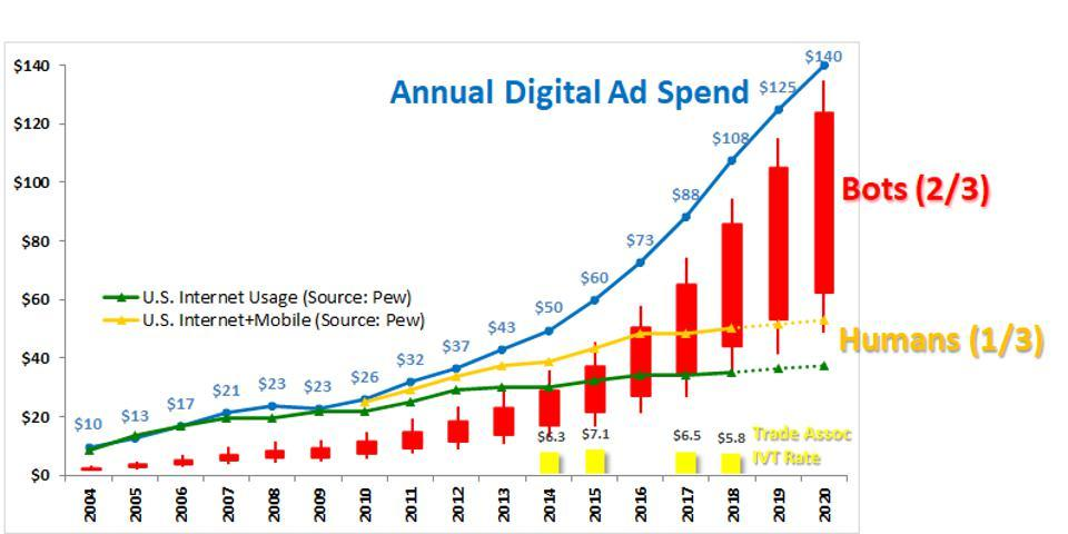 programmatic took off in 2012-13 driven by bot activity
