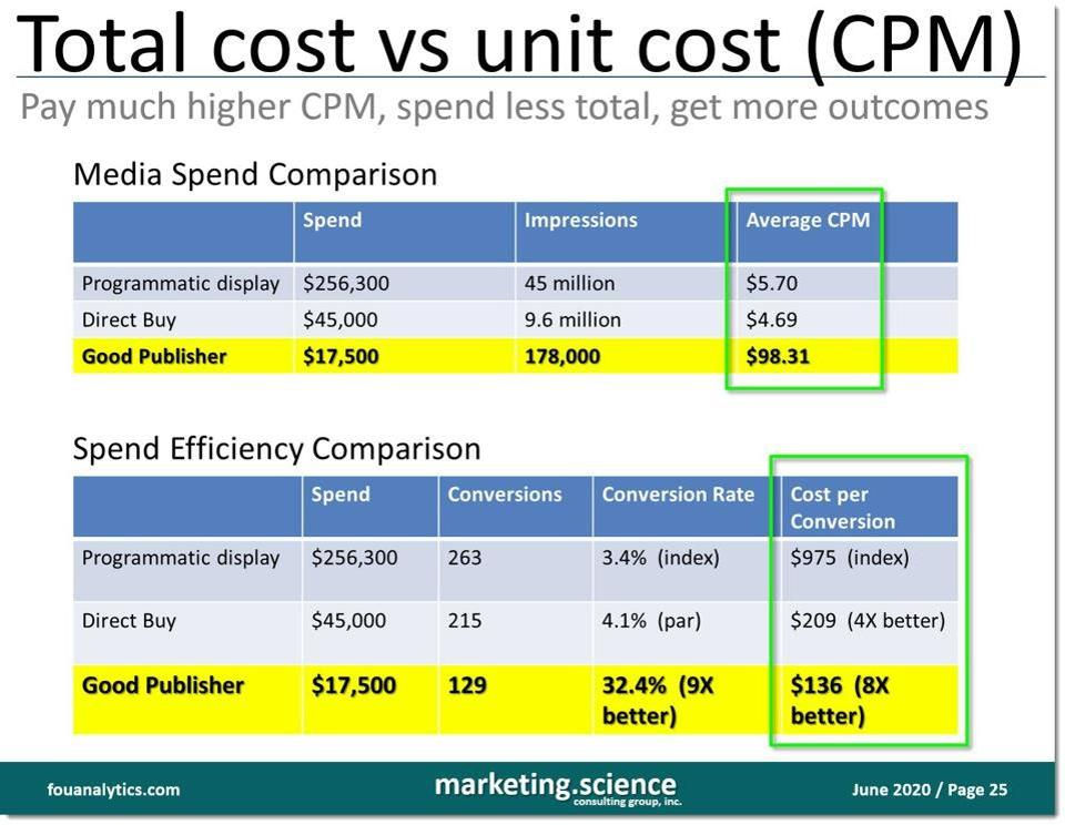 total cost vs unit cost - higher CPMs still yield better business outcomes