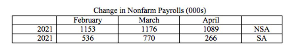 It is clear that the NSA net new jobs are over a million each month.