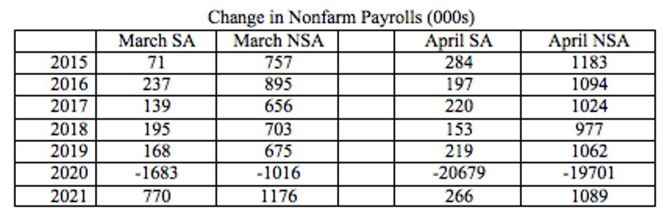 The table shows both the NSA and SA data for March and April since 2015