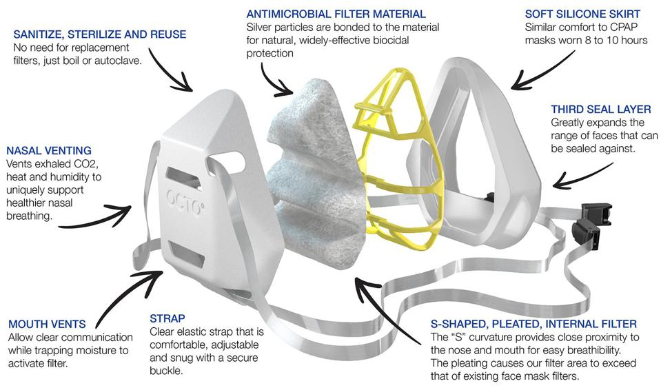 The image deconstructs a respirator mask to illustrate the features and functionality of its design and engineering.