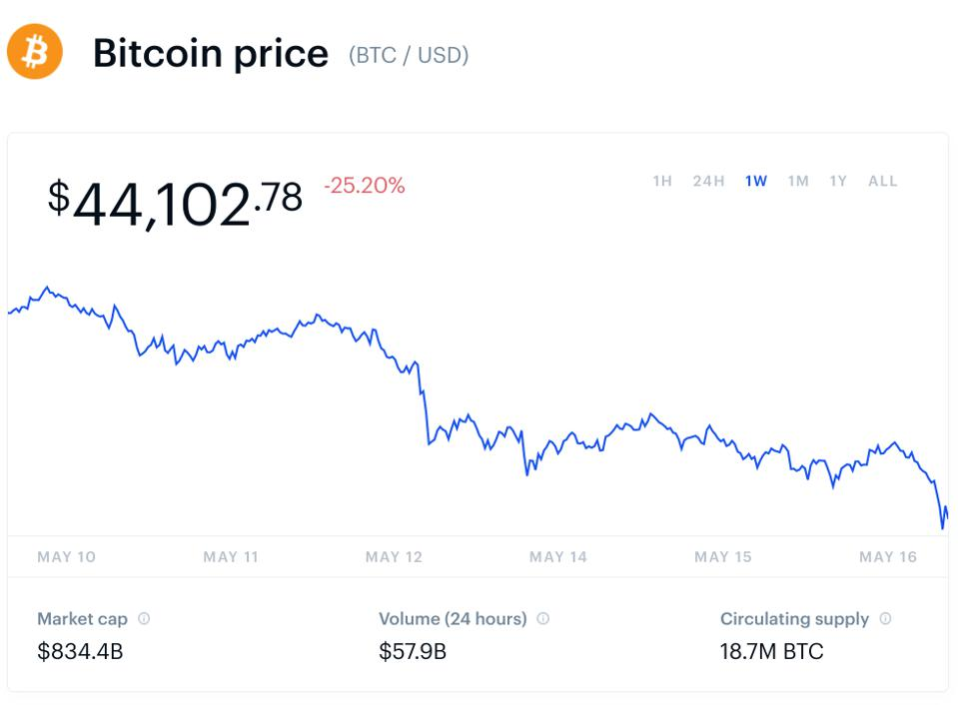 bitcoin, bitcoin price, dogecoin, dogecoin price, Elon Musk, <a href=