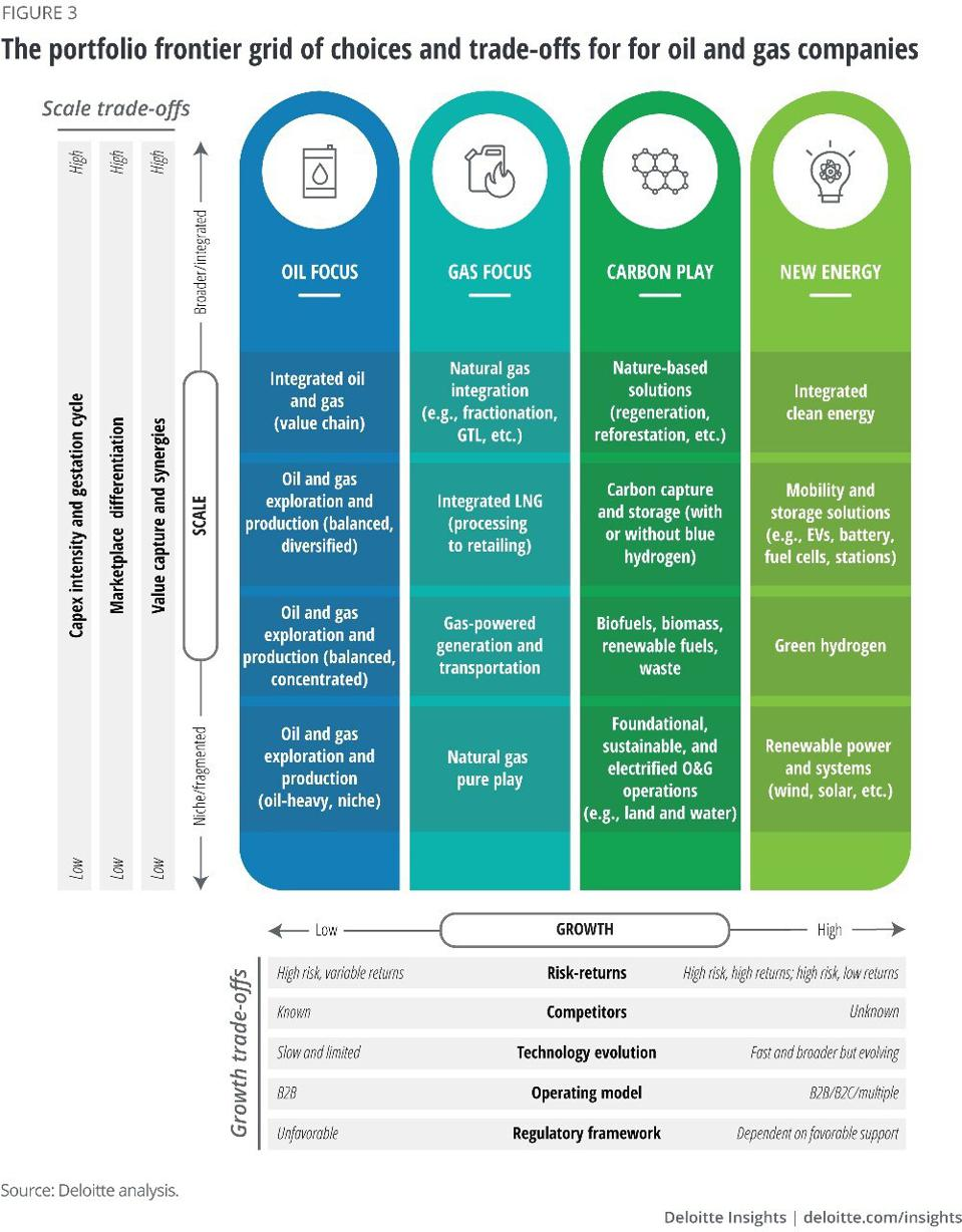 Deloitte chart comparing trade-offs of various green investment scenarios for oil and gas companies.