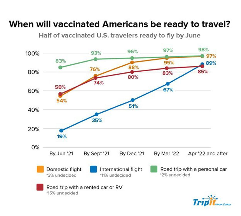 Vaccinated Americans will need longer to fly internationally than domestically or by car