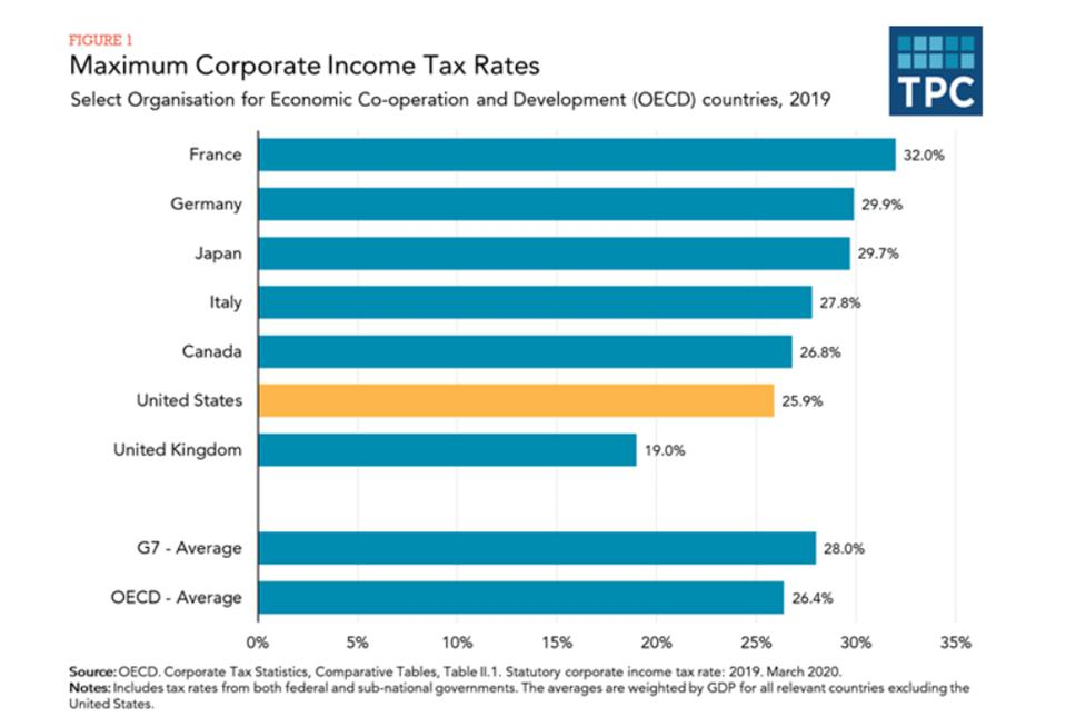 A table comparing the maximum corporate tax rates in G7 countries.  The US is sixth but would rise if Biden's tax initiatives go into effect.