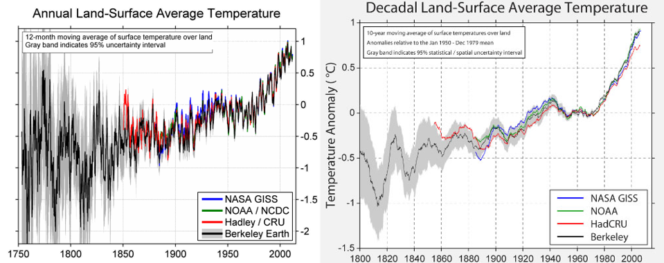Results of Berkeley Earth Surface Temperature study, confirming everyone else's results.